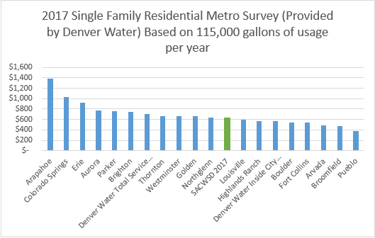 Water Rates Metro Area
